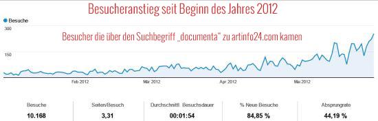 Besuchertraffic im Vorfeld der Documenta 2012