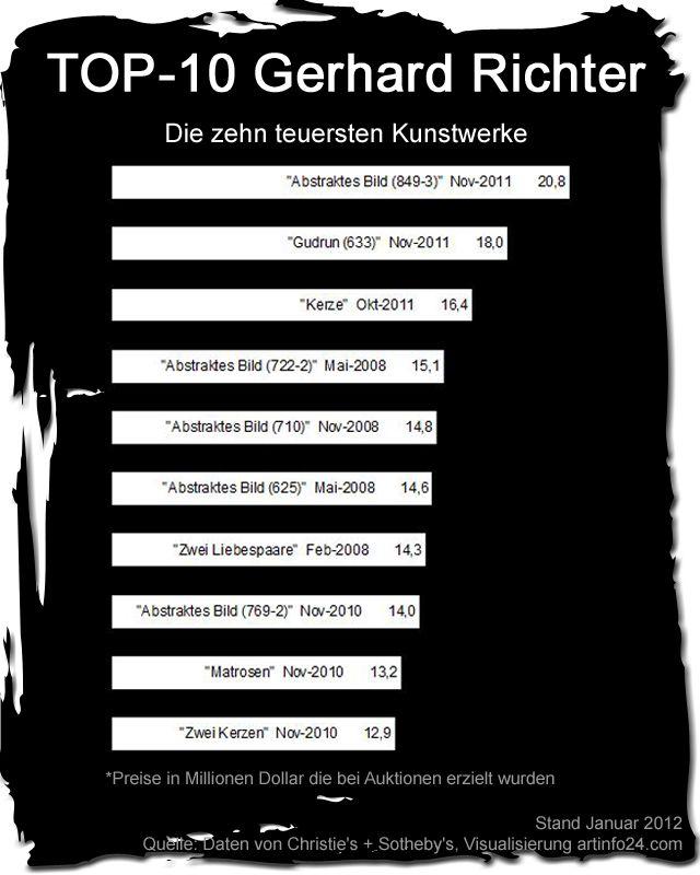 Top-10 der teuersten Gerhard Richter Bilder