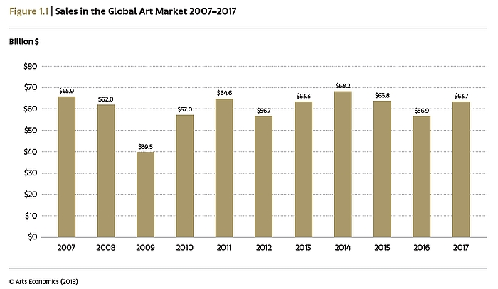 Art Market Report 2018