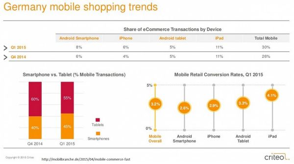 M-Commerce in Deutschland
