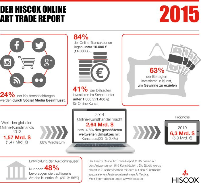 Hiscox Online Art Trade Report 2015