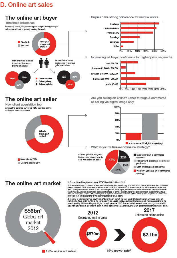 Studie Online Kunsthandel