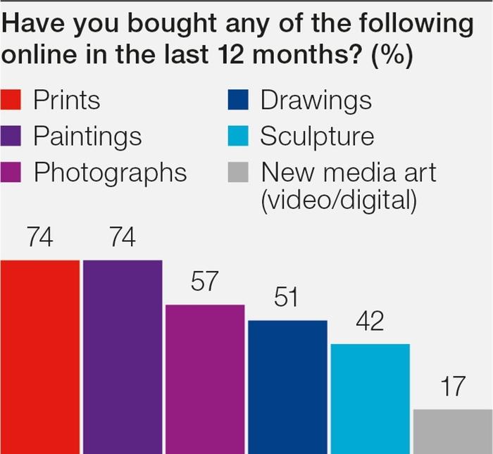 Report Kunst Online kaufen