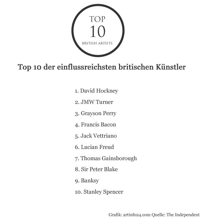 Top der einflussreichsten britischen Künstler
