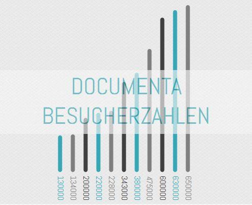 Documenta Infografik - die Besucherzahlen von 1955 bis 2007 in Kassel