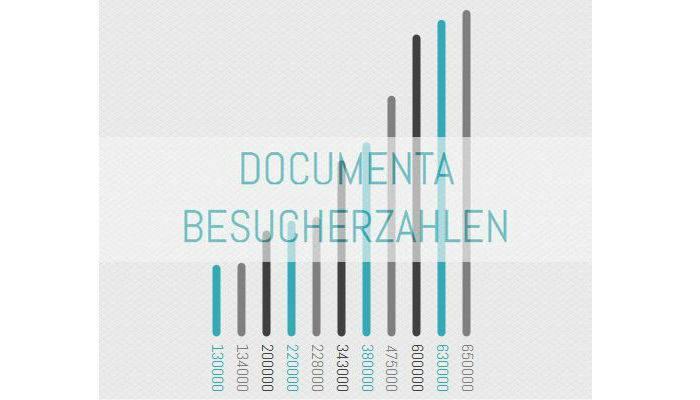 Kunstausstellung Kassel - Documenta rechnet mit Besucherrekord